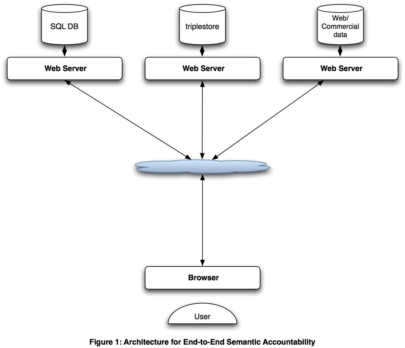 web architecture